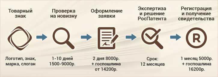 Этапы реристрации права на товарный знак