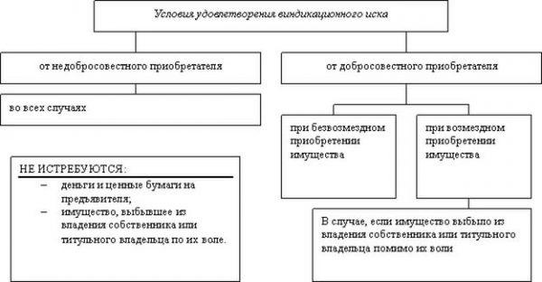Условия удовлетворения виндикационного иска (схема)