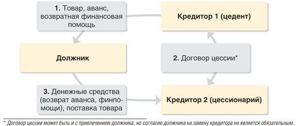 Договор цессии: отношения в нём