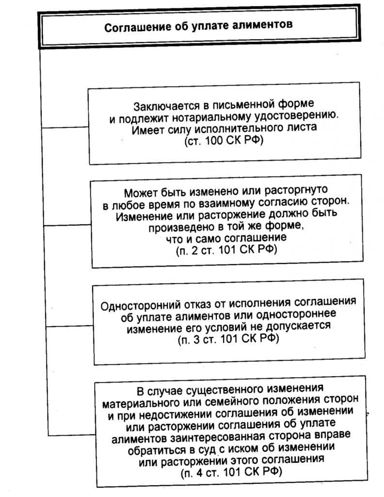 Как выглядит мировое соглашение по уплате алиментов образец 340