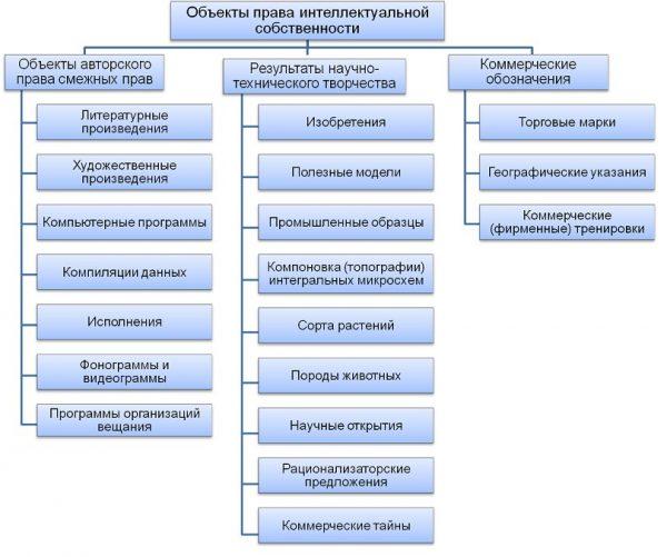 Схема, раскрывающая объекты права интеллектуальной деятельности