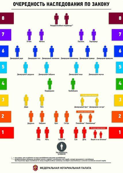 Схема: наследники по закону первых трёх очередей