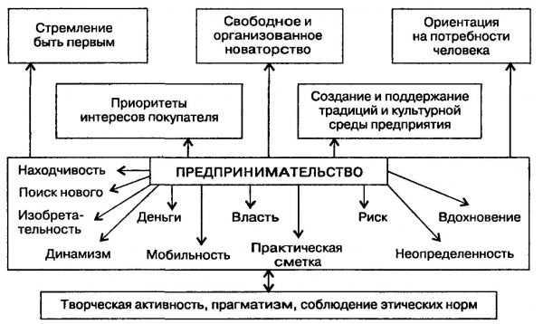 Схема сути предпринимательства