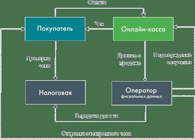 Схема работы онлайн-кассы