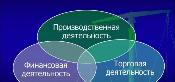 Выбор видов экономической деятельности.