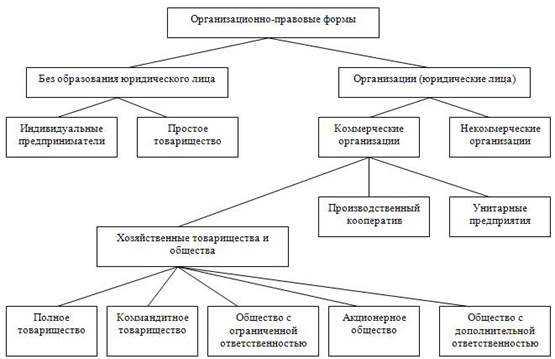 Организационно-правовые формы