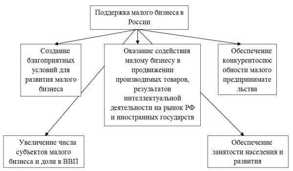 Поддержка малого бизнеса в России