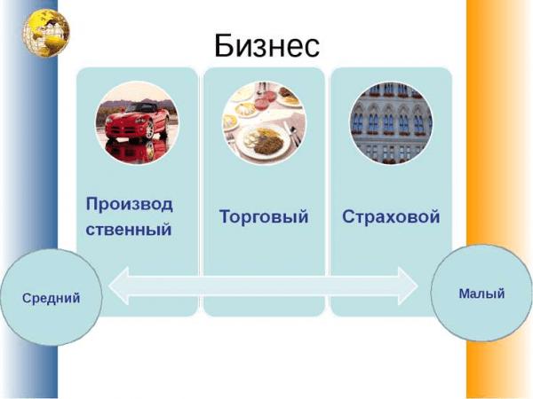 Схема форм и направлений бизнеса