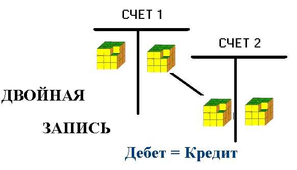 Двойная запись в бухучёте: схема