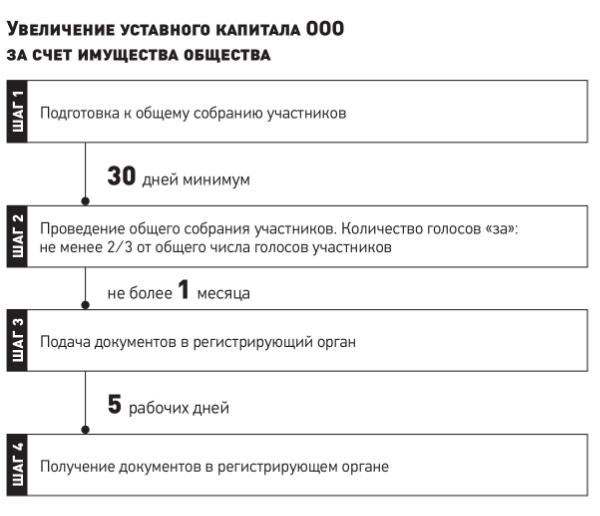 Схема: увеличение уставного капитала за счёт имущества общества