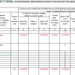 Таблица 1–4А