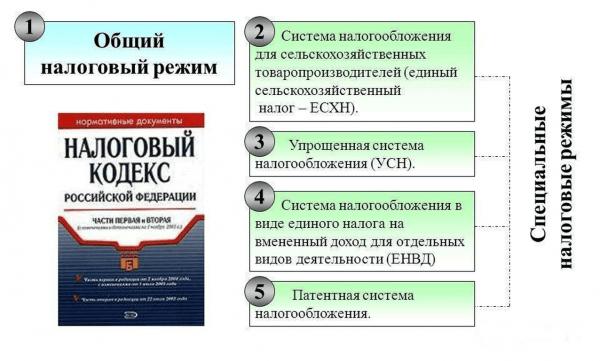 Схема налоговых режимов в РФ