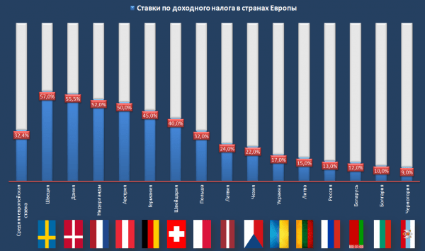 График ставок подходного налога в Европе