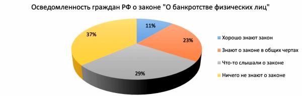 Диаграмма статистики осведомлённости о законодательстве по банкротству
