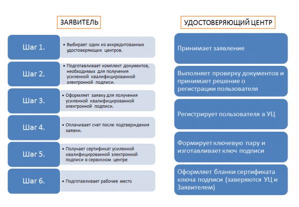 Схема получения УКЭП