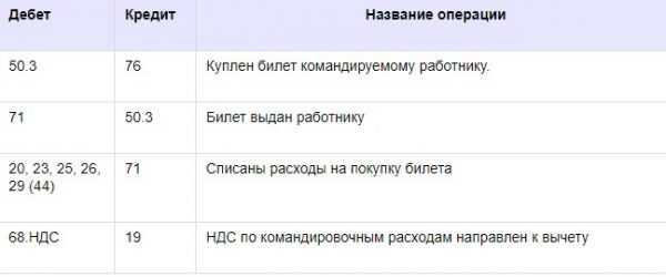 проводка дебет 70 кредит 71