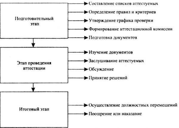 Этапы аттестации работников