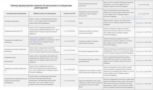 Таблица записей в трудовую книжку при увольнении по инициативе работодателя