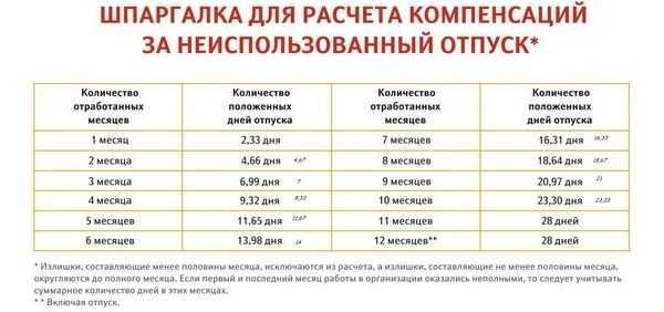 Таблица «Шпаргалка для расчета компенсаций за неиспользованный отпуск»