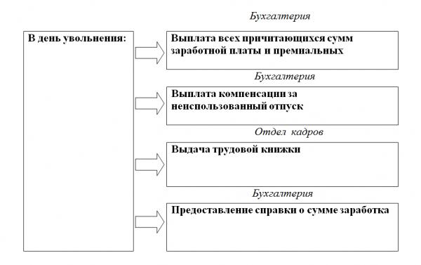 Схема отражения окончательного расчета по отделам организации