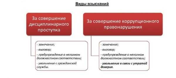 Схема «Виды взысканий»