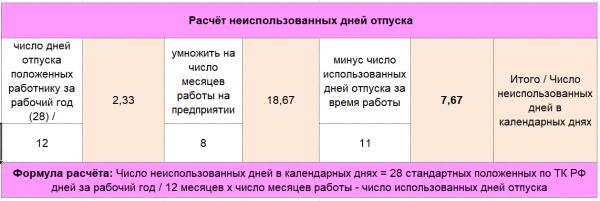 Пример расчёта неиспользованных дней отпуска
