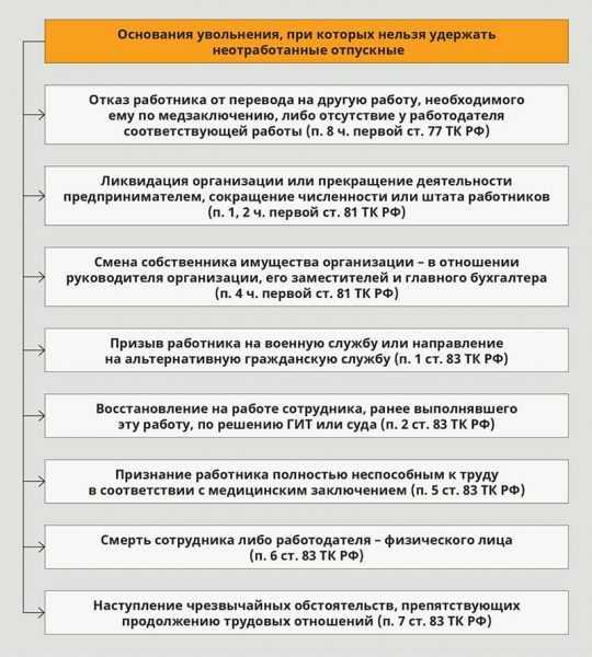 Основания и категории работников, у которых нельзя удержать неотработанные отпускные