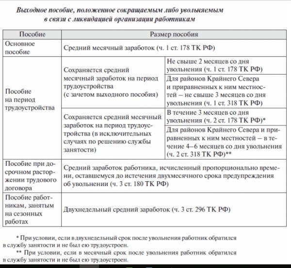 Таблица: выходное пособие, положенное сокращаемым либо увольняемым в связи с ликвидацией
