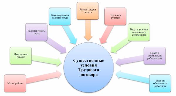 Схема: существенные условия срочного трудового договора