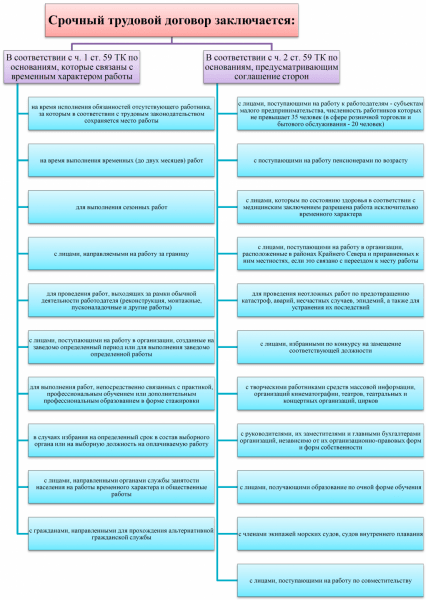 Схема: виды срочного трудового договора