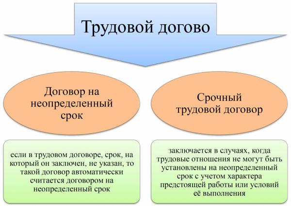 Схема: отличия срочного ТД от обычного