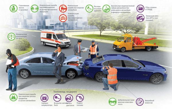 ДТП и сопутствующие услуги страховой компании