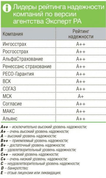 Лидеры рейтинга РСА по ОСАГО