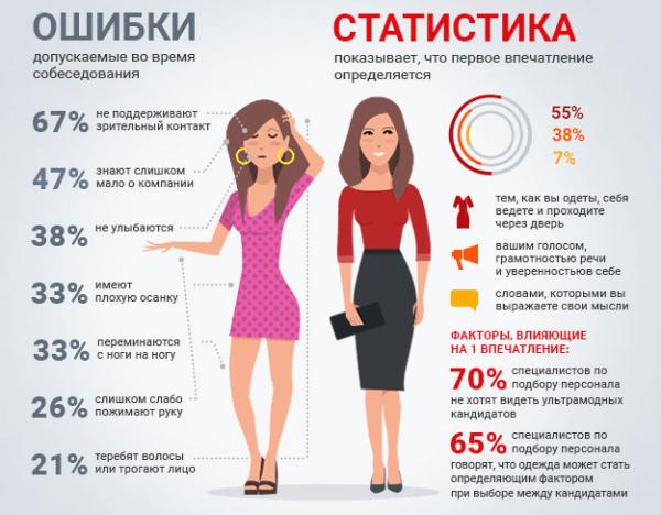 Собеседование: инфографика