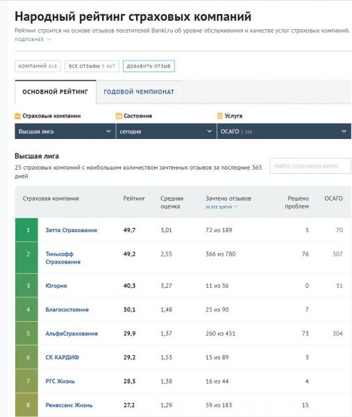 Скриншот: народный рейтинг страховых компаний