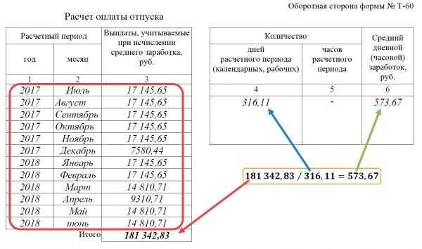 Второй раздел формы Т-60 (расчет среднедневного заработка)