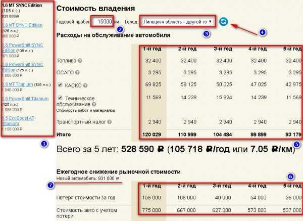 Онлайн-калькулятор цены автомобиля