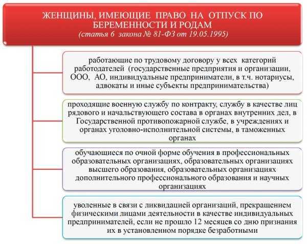 Право на пособие по БиР