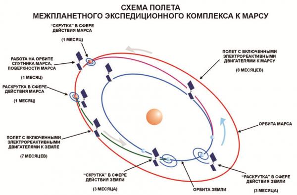 Схема полёта на Марс