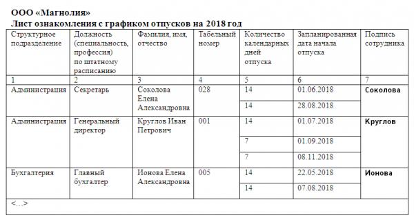 Лист ознакомления с графиком отпусков (пример)