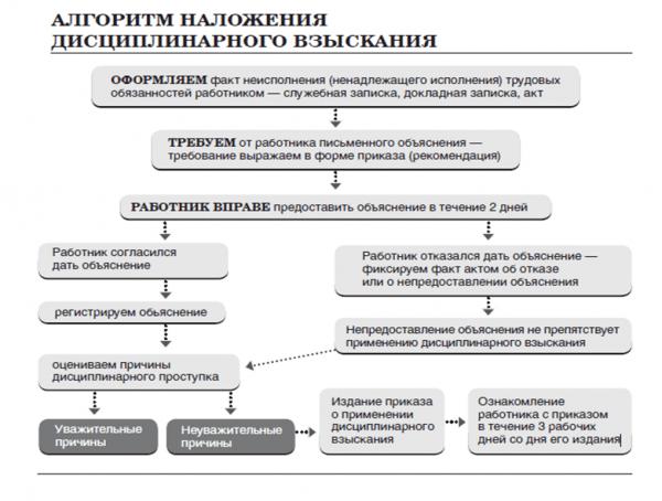 Алгоритм наложения дисциплинарного взыскания (схема)