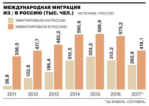 Статистика эмиграции из России по годам