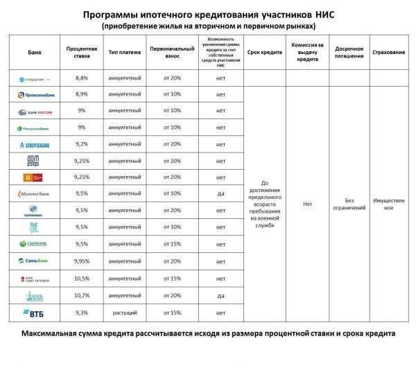 Условия военной ипотеки в разных банках