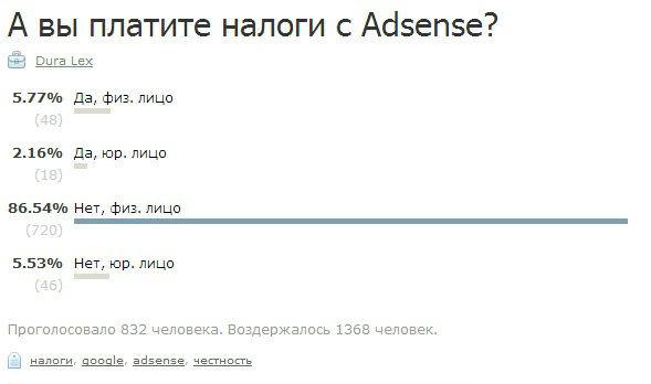 Результаты интернет-опроса о налогах