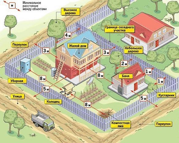 Схема участка с расстояниями до объектов