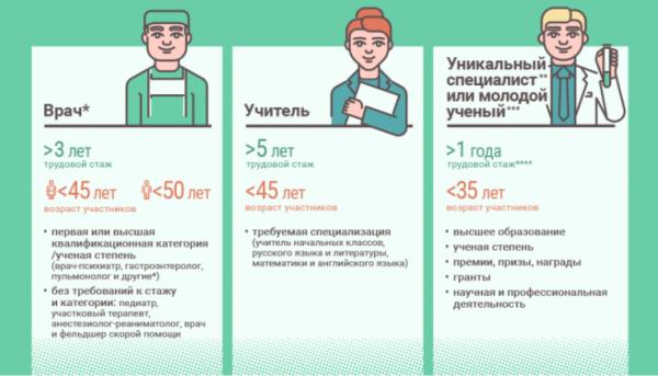 Требования к участникам программы «Социальная ипотека» в Московской области