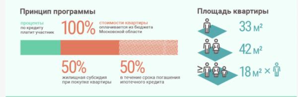Принцип программы и правила выбора квартиры по социальной ипотеке в Московской области