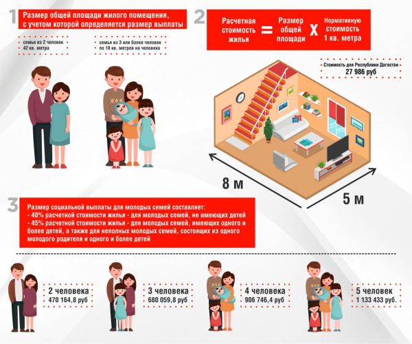 Условия ипотеки для молодых семей в Дагестане