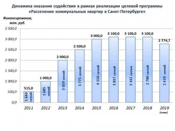 Статистика программы «Расселение коммунальных квартир в Санкт-Петербурге»