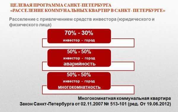 Схема расселения коммуналок с помощью инвестора в Санкт-Петербурге